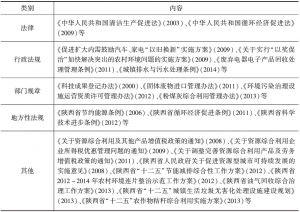 表4 陕西废弃物资源化相关法律、法规和政策