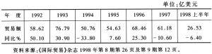 表8:1992~1998年上半年中俄贸易额的变化