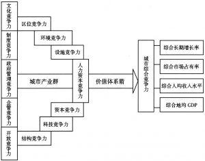 图2-2 城市竞争力弓弦箭模型