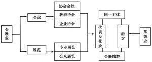 图5-2 会展活动的分类及会展旅游的产生