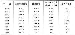 表1-1 1991年以来育龄妇女初婚人数对比