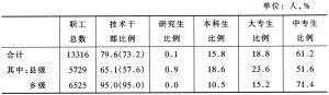 表1 广西农业技术推广机构人员构成情况(一)