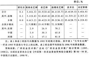 表2 广西农业技术推广机构人员构成情况(二)