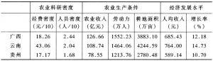 表3 农业科研密度的比较