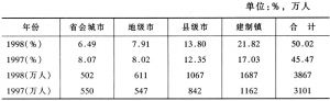 表4 在省内转移的农村劳动力中往城市转移的比例和数量