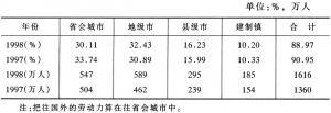 表5 往省外转移的农村劳动力中往城市转移的比例和数量