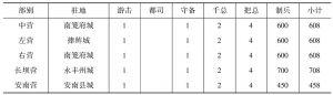 表1 雍正七年安龙镇各营编制一览