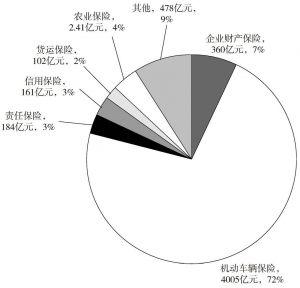 图1 2012年财产保险保费收入结构