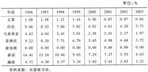 表3.1-2 CEPT平均关税率