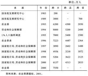 表6-1 官方关于流动人口数量的一些估计