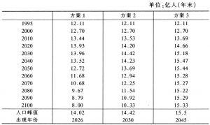 表3 中国人口总数的变化趋势
