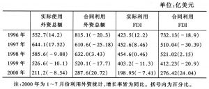 表1 近几年中国利用外资情况