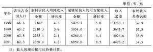 表4 农民收入及其增长指标