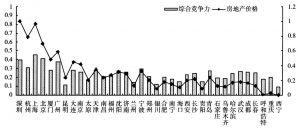图2-1 城市竞争力与房地产价格