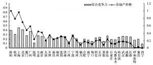 图8-2 城市竞争力与房地产价格