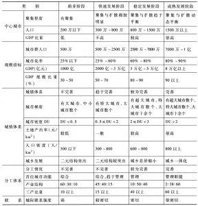 表16-4 城市群的发展阶段