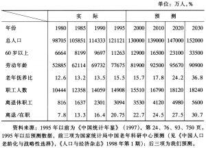 表2 人口结构变化情况表
