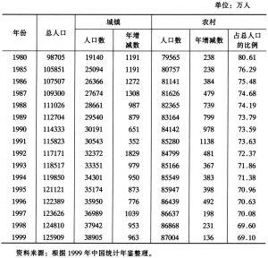 表1 1980年以来中国人口变化表