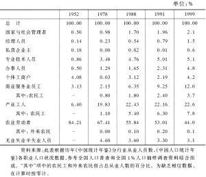 表1 1952~1999年中国社会阶层结构的演变
