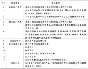 表4 文化产业的相关辅助指标