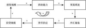 图2(a) 中国经济循环:结构主义和货币主义正反馈观点