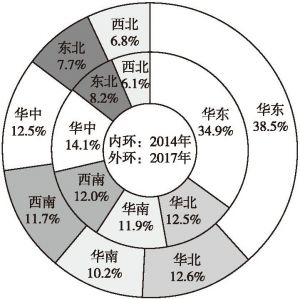 图2 全国物业管理面积区域分布