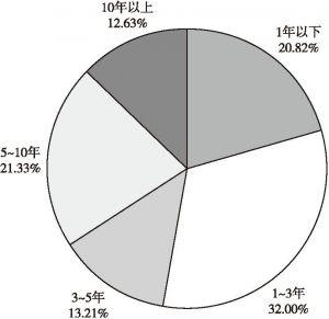图4 2019年3月底全国房地产经纪机构经营年限统计