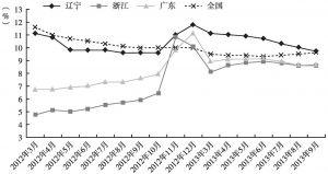 图2 规模以上工业增加值增速(月度同比)