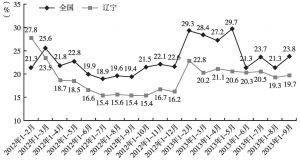图4 房地产开发投资同比增速(2012~2013年)