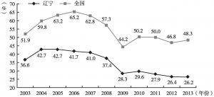 图8 辽宁和全国对外开放度对比变化(2003~2013年)
