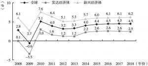 图9 IMF 2013年4月预计2014年后全球经济有望出现改观