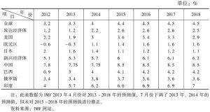 表3 发达经济体和新兴经济体主要国家经济发展趋势
