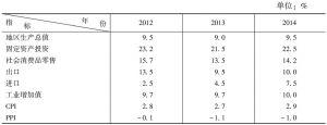 表4 2014年辽宁主要经济指标预测