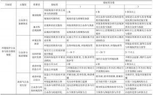 表1 环境保护公众参与评价指标体系
