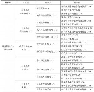 表2 环境保护公众参与评价指标体系权重