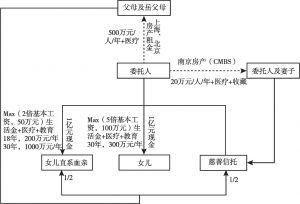 图9 现金房产类家族信托架构示意