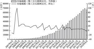 图1 我国第三方互联网支付的市场规模情况