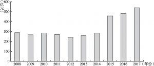 图6 公募基金管理费