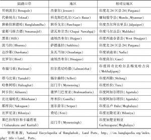 表2 孟加拉国和印缅两国主要口岸列表