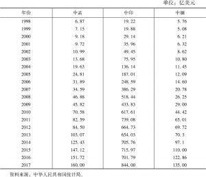 表5 1998~2017年中国与孟、印、缅三国的贸易量