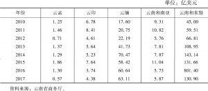 表6 孟中印缅核心区云南省与孟印缅地区的贸易量