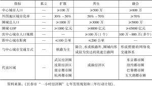 表1 经济圈发展阶段判定指标