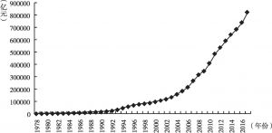图1 中国国内生产总值概况