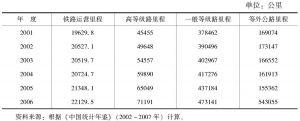 表1 2001~2006年西部交通基础设施发展情况