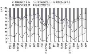 图1-5 2011年G20国家创新竞争力要素贡献率