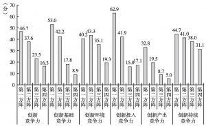 图1-7 2011年国家创新竞争力及其二级指标的方阵得分情况