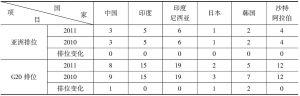 表2-5 G20中亚洲国家的创新竞争力排位比较表