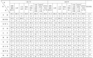 表4-1 2010~2011年G20国家创新基础竞争力评价比较表