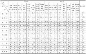 表5-1 2010~2011年G20国家创新环境竞争力评价比较表