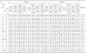 表6-1 2010~2011年G20国家创新投入竞争力评价比较表